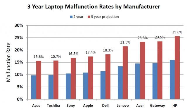 SquareTrade notebook meghibásodási statisztika
